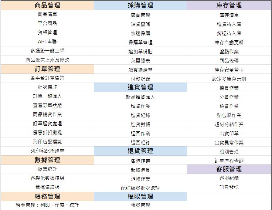 訂單系統功能列表